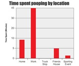 How to Poo at Work - Poo Locale Popularity Chart