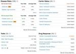 Home DNA Test Statistical Information