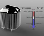 Cryoscope Temperature Range