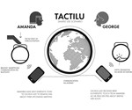TACTILU - Remote Touch Communicator
