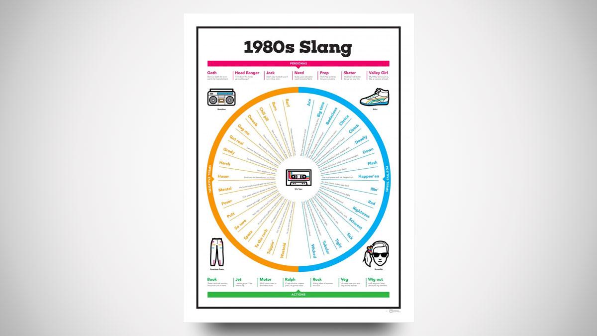 1980s Slang Chart Poster