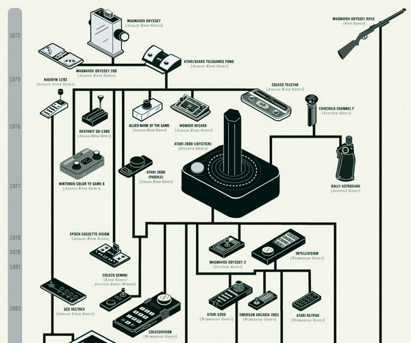 The Evolution of Video Game Controllers | DudeIWantThat.com