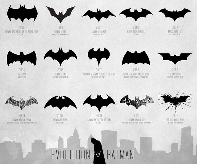 Evolution of the Bat Symbol Poster
