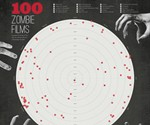 100 Zombie Films - A Graphical Study