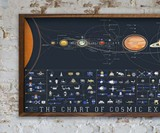 The Chart of Cosmic Exploration