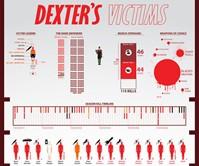 Dexter's Victims Poster