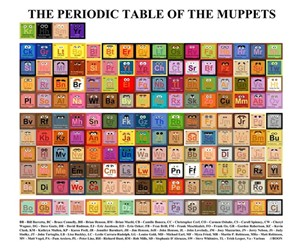 Periodic Table of the Muppets