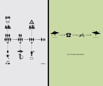 Flow Chart Film Plot Posters