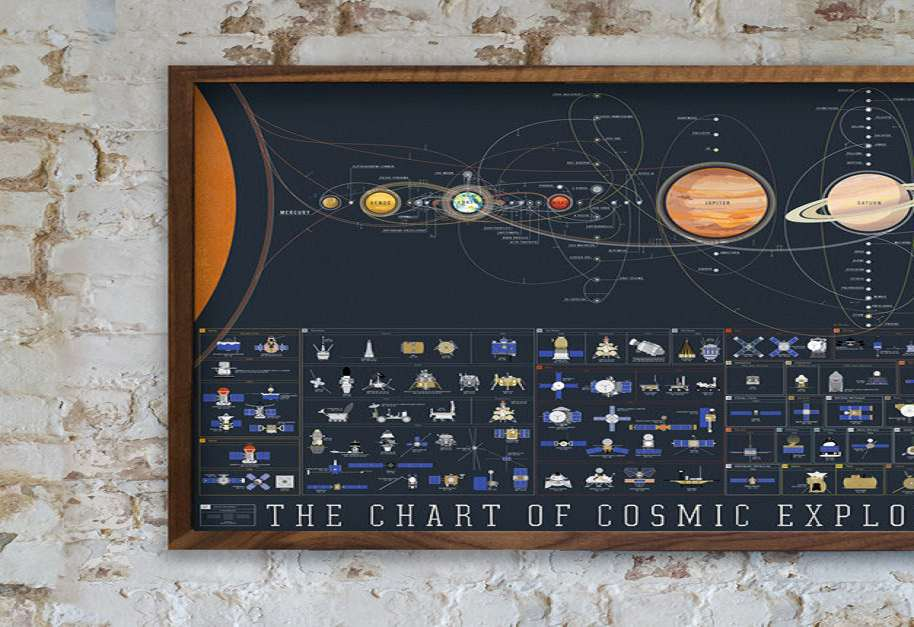 The Chart Of Cosmic Exploration Dudeiwantthat Com