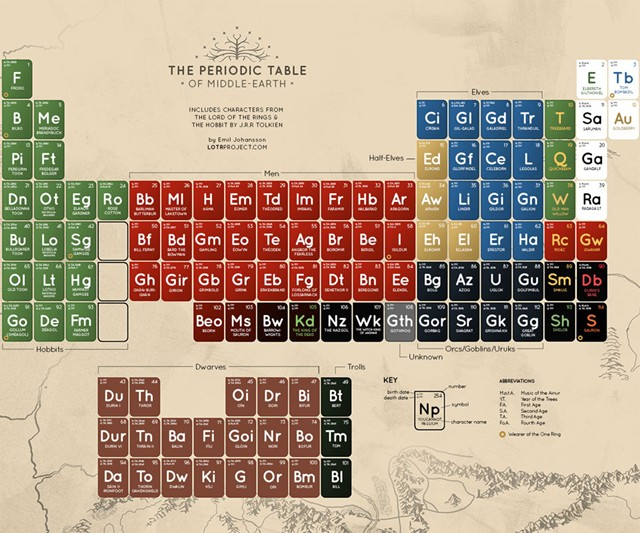 The periodic table of middle earth dudeiwantthat the periodic table of middle earth urtaz Choice Image