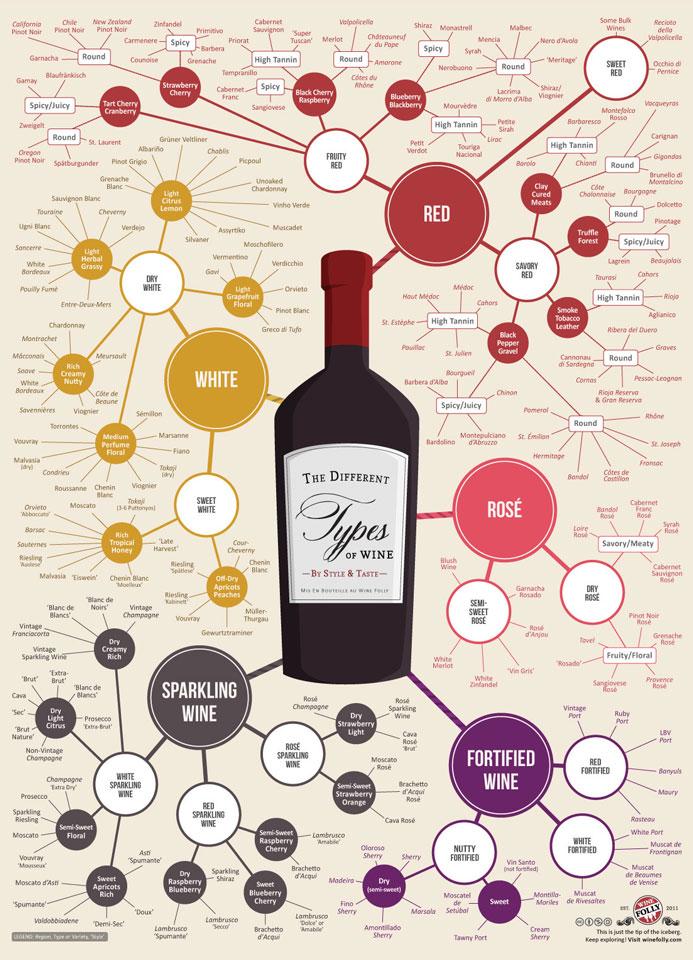 Wine Education Prints Dudeiwantthat Com